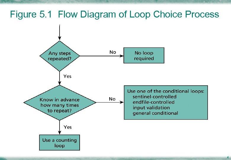 Figure 5. 1 Flow Diagram of Loop Choice Process 4