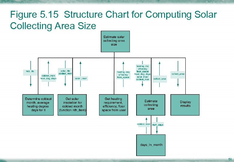 Figure 5. 15 Structure Chart for Computing Solar Collecting Area Size 58