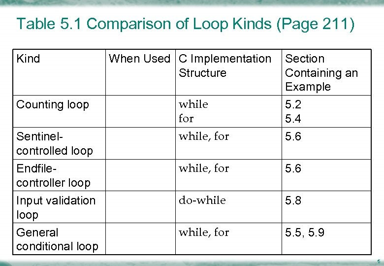 Table 5. 1 Comparison of Loop Kinds (Page 211) Kind When Used C Implementation
