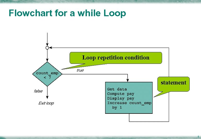 Flowchart for a while Loop repetition condition statement 8