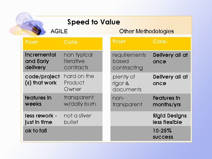 Speed to Value AGILE Other Methodologies Pros+ Cons- incremental and Early delivery non typical