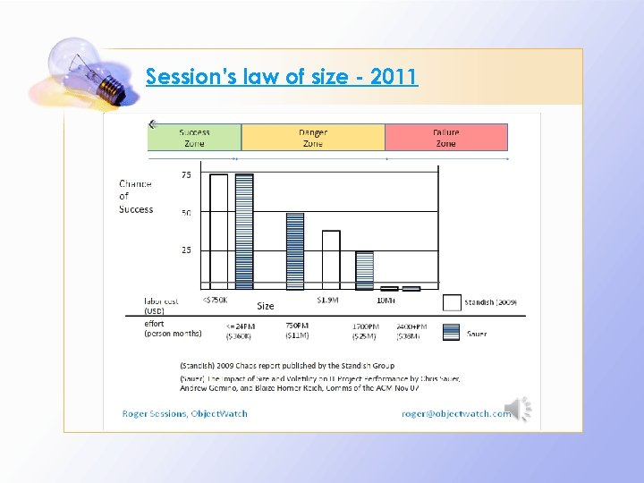 Session's law of size - 2011