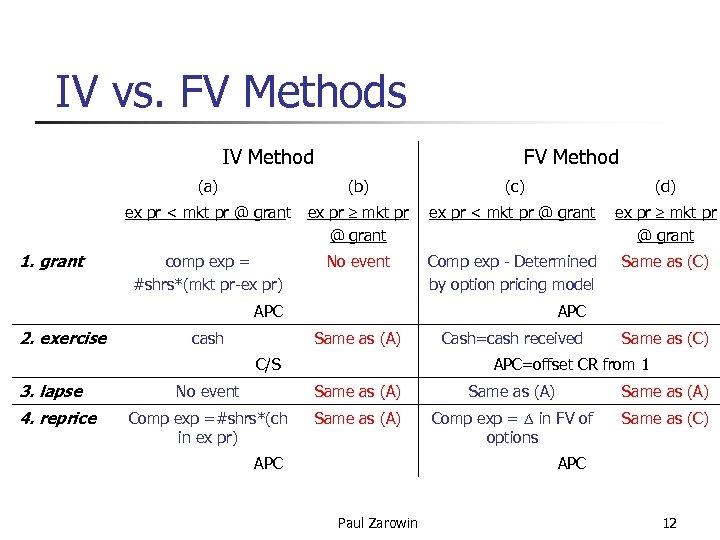 IV vs. FV Methods IV Method FV Method (a) ex pr < mkt pr