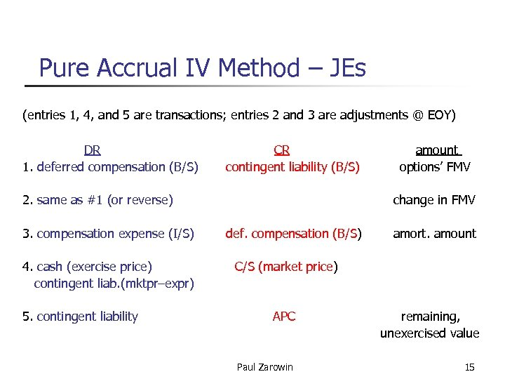 Pure Accrual IV Method – JEs (entries 1, 4, and 5 are transactions; entries