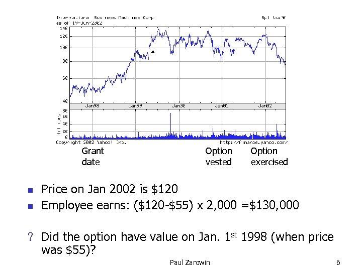 Grant date n n Option vested Option exercised Price on Jan 2002 is