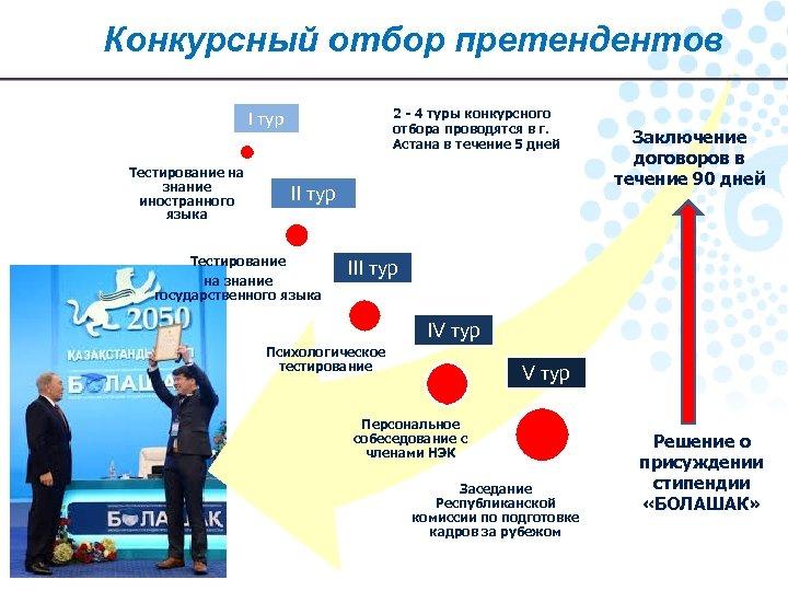 Конкурсный отбор претендентов 2 - 4 туры конкурсного отбора проводятся в г. Астана в
