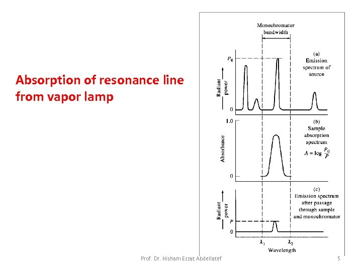 Absorption of resonance line from vapor lamp Prof. Dr. Hisham Ezzat Abdellatef 5