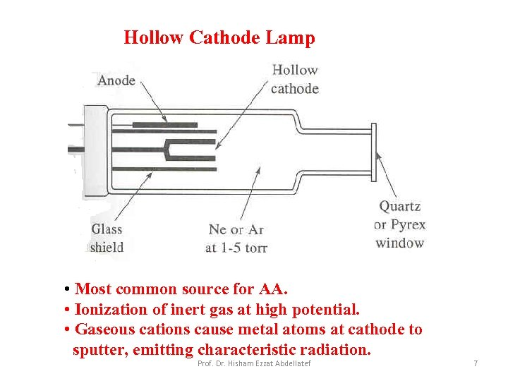 Hollow Cathode Lamp • Most common source for AA. • Ionization of inert gas