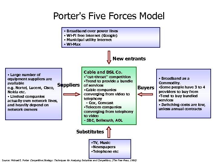 Porter's Five Forces Model • Broadband over power lines • Wi-Fi free internet (Google)