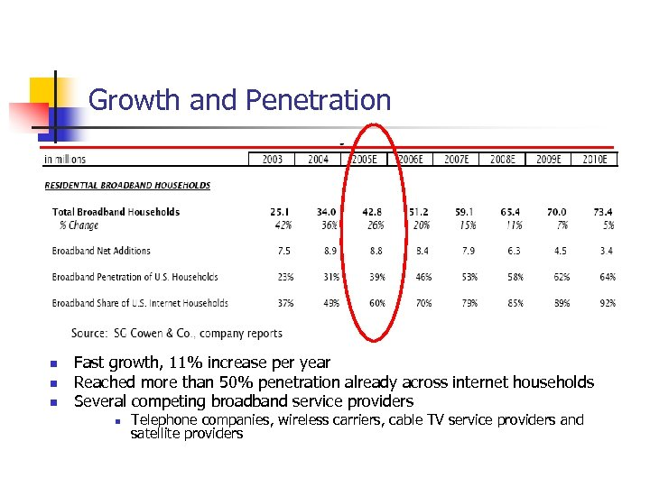 Growth and Penetration n Fast growth, 11% increase per year Reached more than 50%
