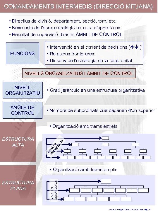 COMANDAMENTS INTERMEDIS (DIRECCIÓ MITJANA) • Directius de divisió, departament, secció, torn, etc. • Nexe