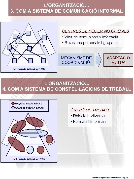 L'ORGANITZACIÓ… 3. COM A SISTEMA DE COMUNICACIÓ INFORMAL CENTRES DE PODER NO OFICIALS •