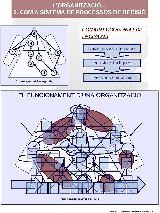 L'ORGANITZACIÓ… 5. COM A SISTEMA DE PROCESSOS DE DECISIÓ CONJUNT COORDINAT DE DECISIONS 6