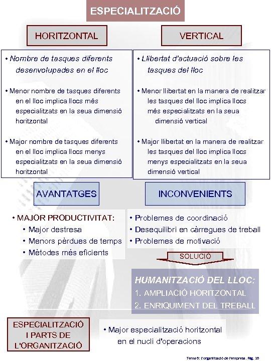 ESPECIALITZACIÓ HORITZONTAL VERTICAL • Nombre de tasques diferents desenvolupades en el lloc • Llibertat