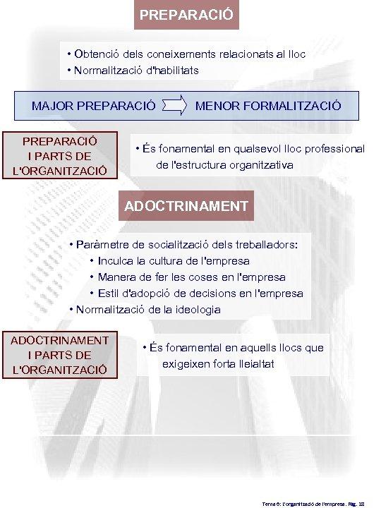 PREPARACIÓ • Obtenció dels coneixements relacionats al lloc • Normalització d'habilitats MAJOR PREPARACIÓ I