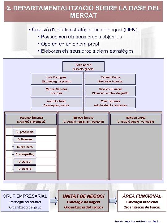 2. DEPARTAMENTALITZACIÓ SOBRE LA BASE DEL MERCAT • Creació d'unitats estratègiques de negoci (UEN):