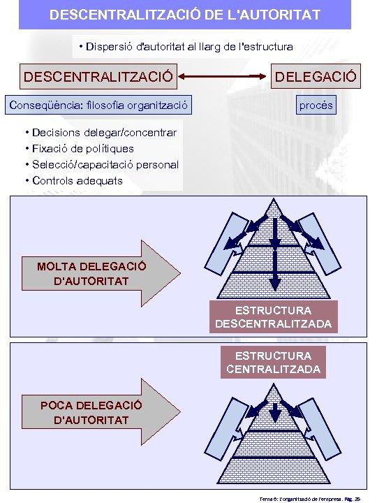 DESCENTRALITZACIÓ DE L'AUTORITAT • Dispersió d'autoritat al llarg de l'estructura DESCENTRALITZACIÓ DELEGACIÓ Conseqüència: filosofia