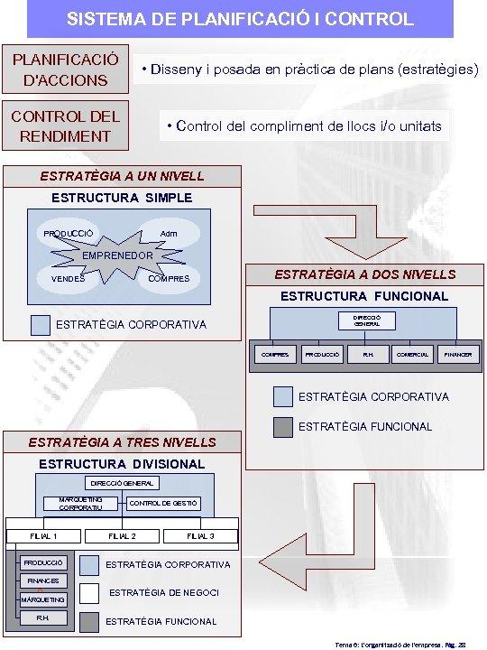 SISTEMA DE PLANIFICACIÓ I CONTROL PLANIFICACIÓ D'ACCIONS • Disseny i posada en pràctica de