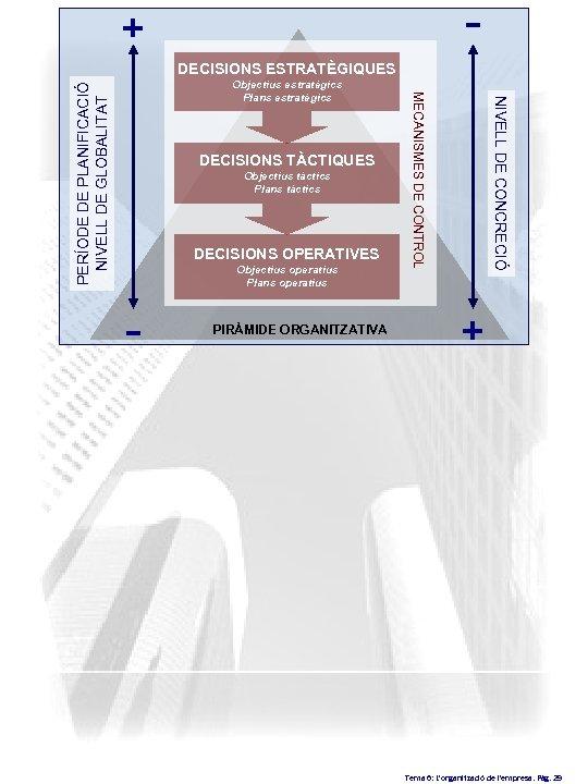 - + DECISIONS ESTRATÈGIQUES PERÍODE DE PLANIFICACIÓ NIVELL DE GLOBALITAT Objectius tàctics Plans tàctics