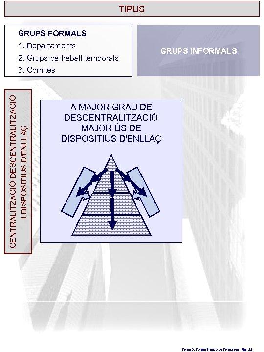 TIPUS GRUPS FORMALS 1. Departaments 2. Grups de treball temporals GRUPS INFORMALS CENTRALITZACIÓ-DESCENTRALITZACIÓ I