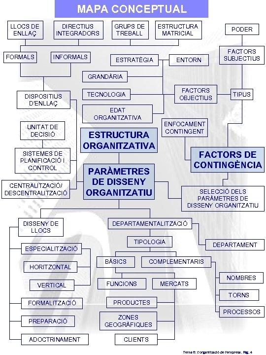 MAPA CONCEPTUAL LLOCS DE ENLLAÇ FORMALS DIRECTIUS INTEGRADORS INFORMALS GRUPS DE TREBALL ESTRUCTURA MATRICIAL