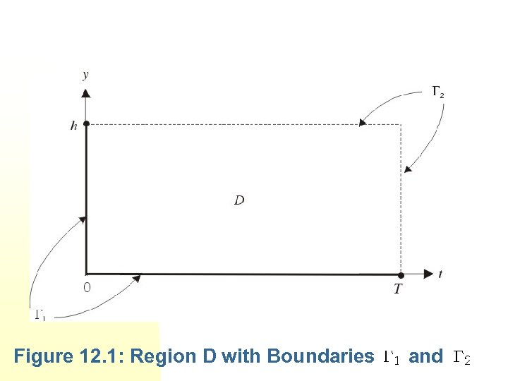 Figure 12. 1: Region D with Boundaries and