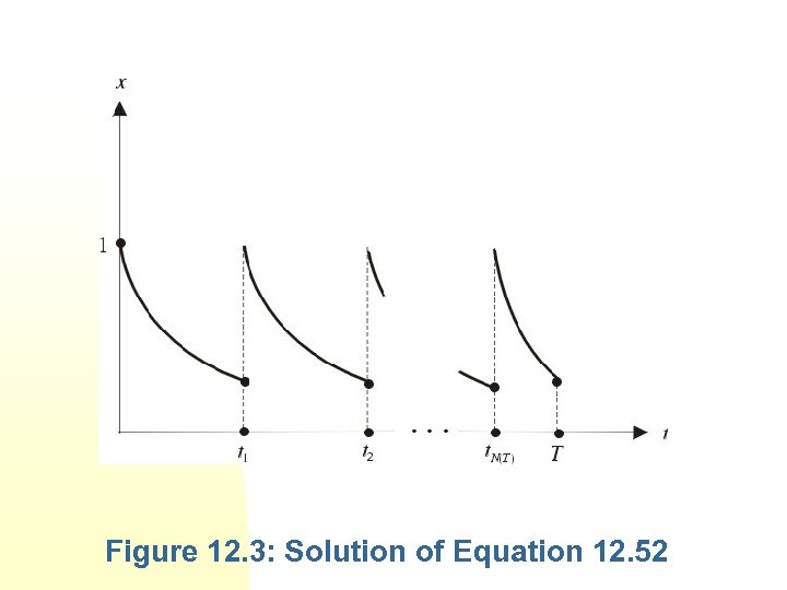 Figure 12. 3: Solution of Equation 12. 52