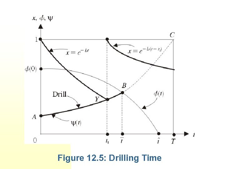Figure 12. 5: Drilling Time