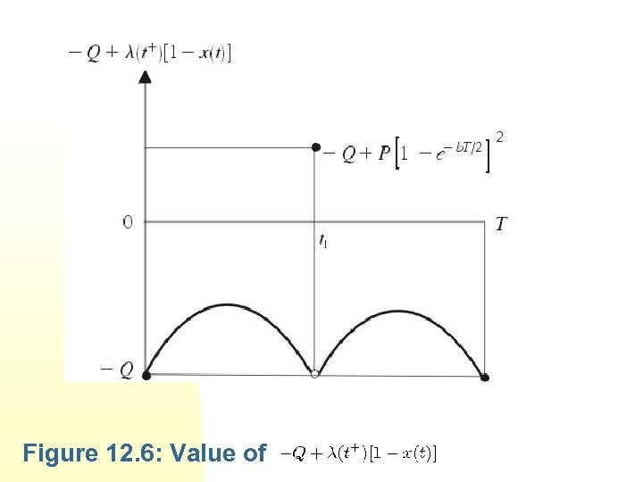 Figure 12. 6: Value of
