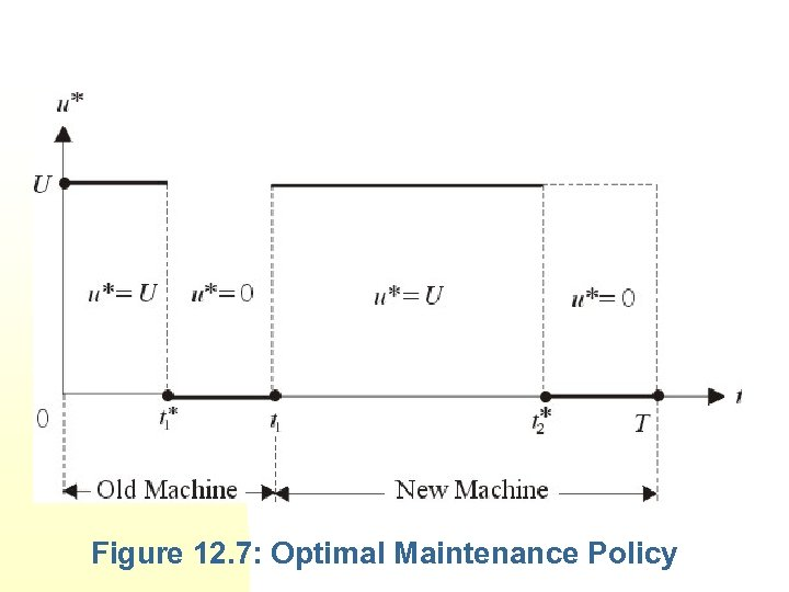 Figure 12. 7: Optimal Maintenance Policy