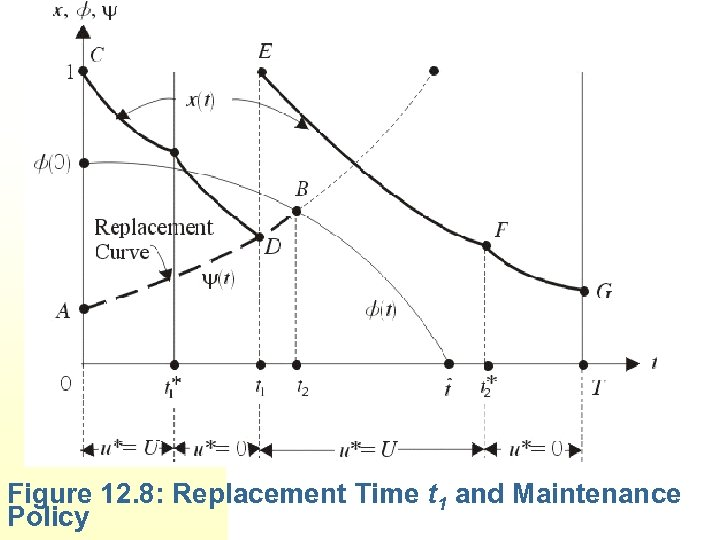 Figure 12. 8: Replacement Time t 1 and Maintenance Policy