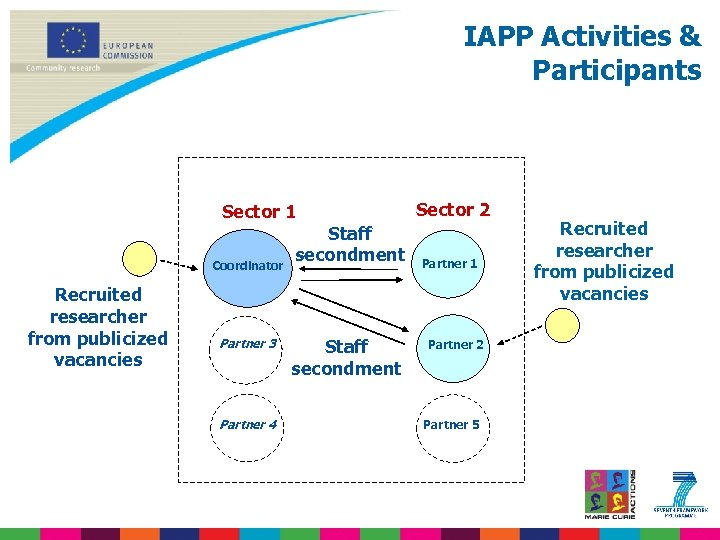 IAPP Activities & Participants Sector 1 Coordinator Recruited researcher from publicized vacancies Partner 3