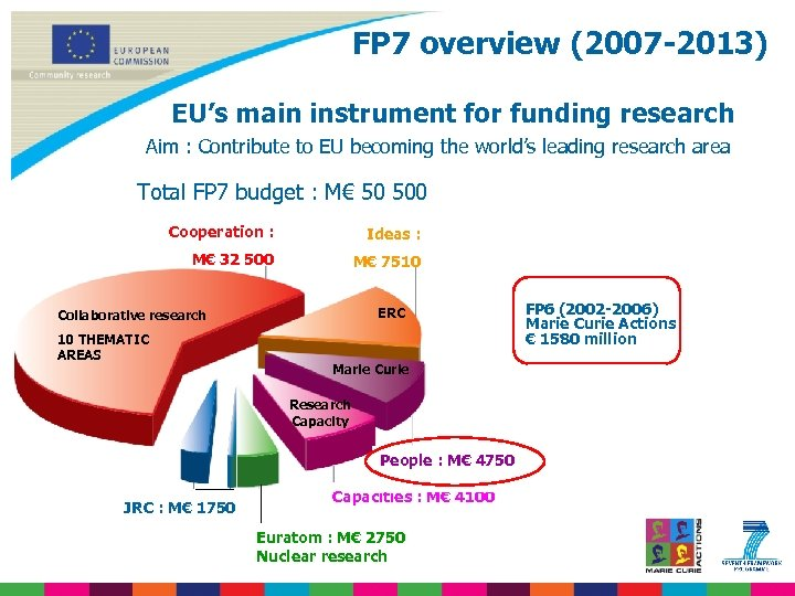 FP 7 overview (2007 -2013) EU's main instrument for funding research Aim : Contribute