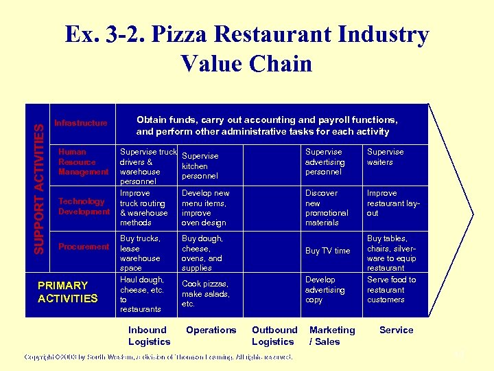 SUPPORT ACTIVITIES Ex. 3 -2. Pizza Restaurant Industry Value Chain Infrastructure Human Resource Management