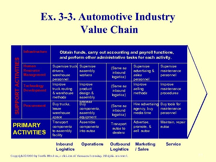 Ex. 3 -3. Automotive Industry Value Chain SUPPORT ACTIVITIES Infrastructure Human Resource Management Technology