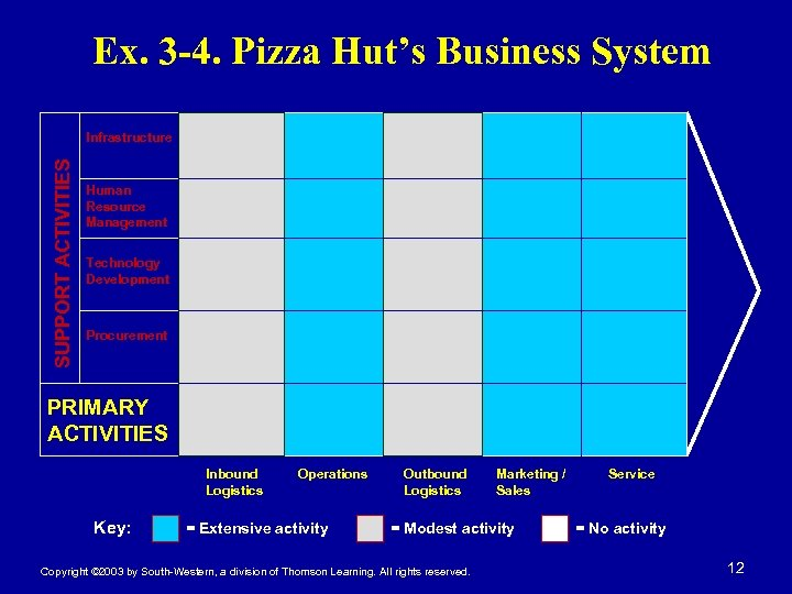 Ex. 3 -4. Pizza Hut's Business System SUPPORT ACTIVITIES Infrastructure Human Resource Management Technology