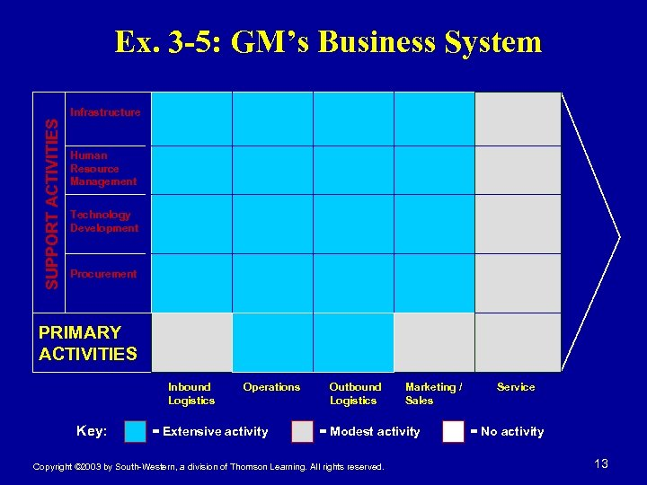 Ex. 3 -5: GM's Business System SUPPORT ACTIVITIES Infrastructure Human Resource Management Technology Development