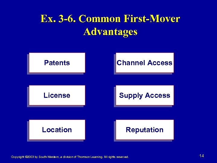 Ex. 3 -6. Common First-Mover Advantages Patents Channel Access License Supply Access Location Reputation