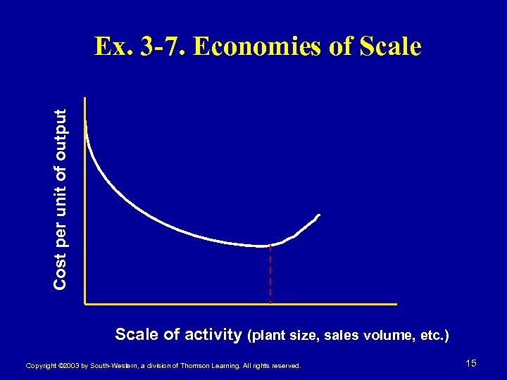 Cost per unit of output Ex. 3 -7. Economies of Scale of activity (plant