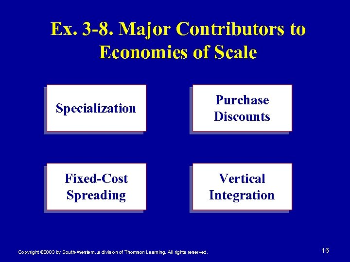 Ex. 3 -8. Major Contributors to Economies of Scale Specialization Purchase Discounts Fixed-Cost Spreading
