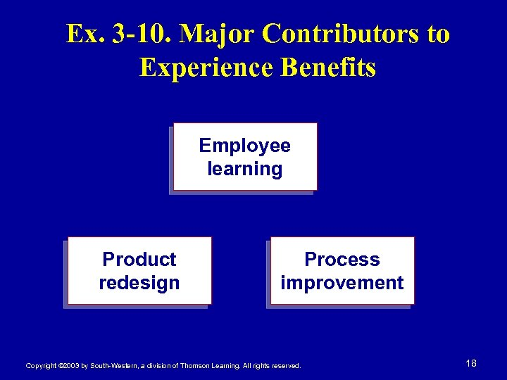 Ex. 3 -10. Major Contributors to Experience Benefits Employee learning Product redesign Process improvement