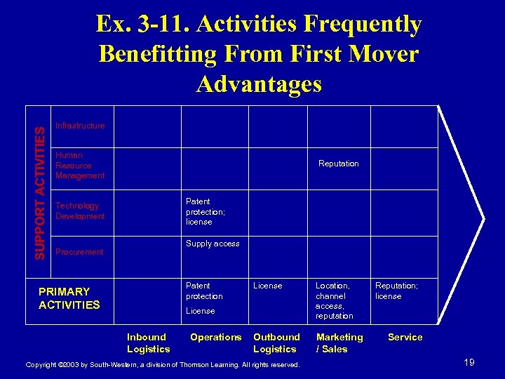 SUPPORT ACTIVITIES Ex. 3 -11. Activities Frequently Benefitting From First Mover Advantages Infrastructure Human