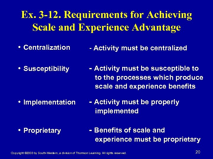Ex. 3 -12. Requirements for Achieving Scale and Experience Advantage • Centralization - Activity