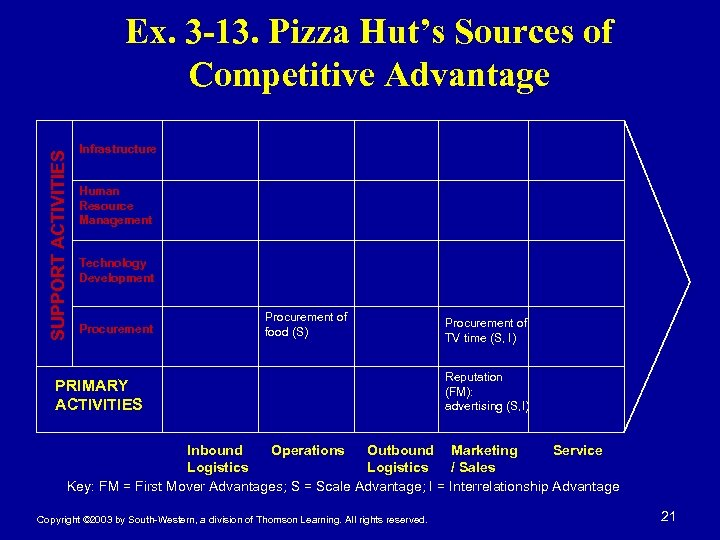 SUPPORT ACTIVITIES Ex. 3 -13. Pizza Hut's Sources of Competitive Advantage Infrastructure Human Resource