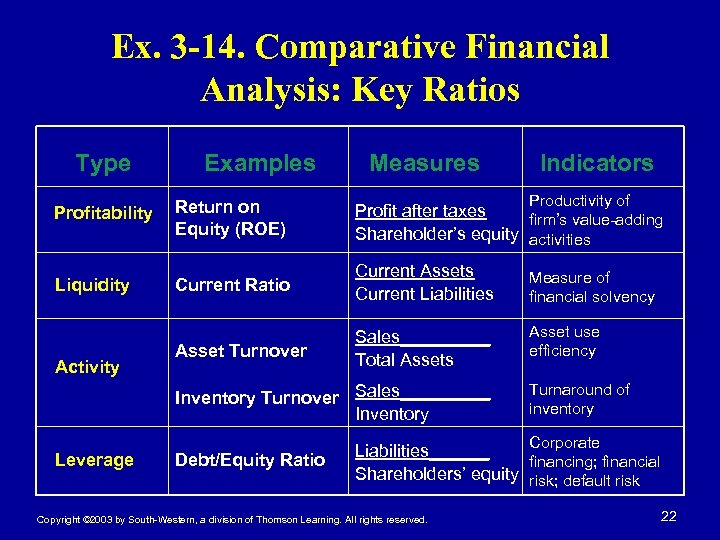 Ex. 3 -14. Comparative Financial Analysis: Key Ratios Type Examples Measures Indicators Productivity of