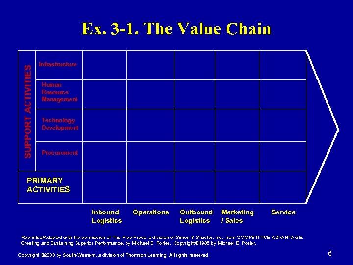 SUPPORT ACTIVITIES Ex. 3 -1. The Value Chain Infrastructure Human Resource Management Technology Development