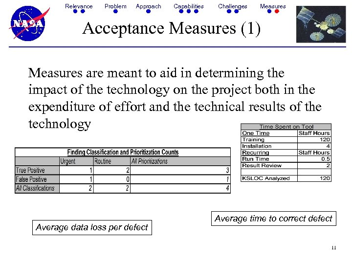 Relevance Problem Approach Capabilities Challenges Measures Acceptance Measures (1) Measures are meant to aid