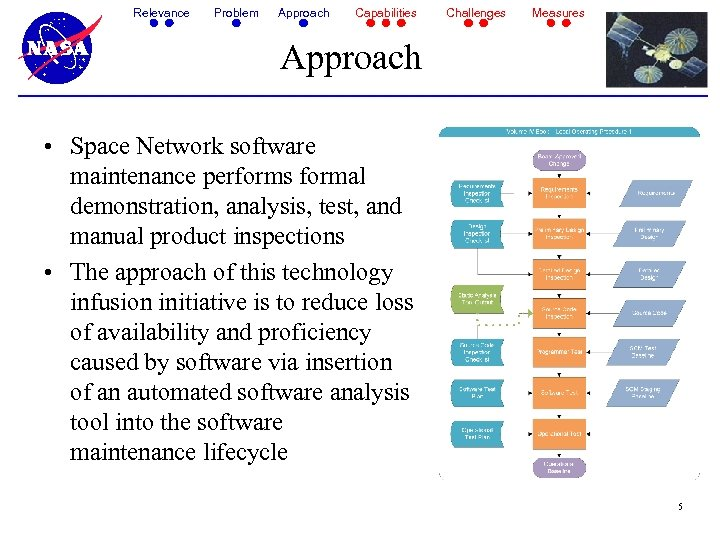 Relevance Problem Approach Capabilities Challenges Measures Approach • Space Network software maintenance performs formal
