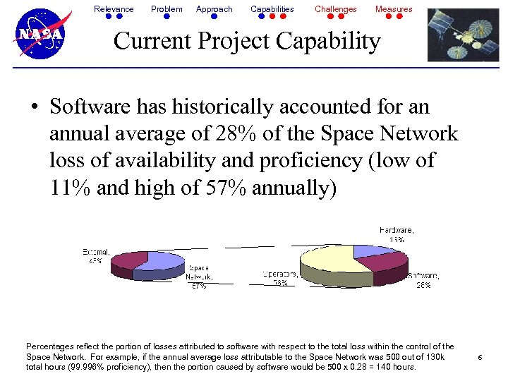 Relevance Problem Approach Capabilities Challenges Measures Current Project Capability • Software has historically accounted