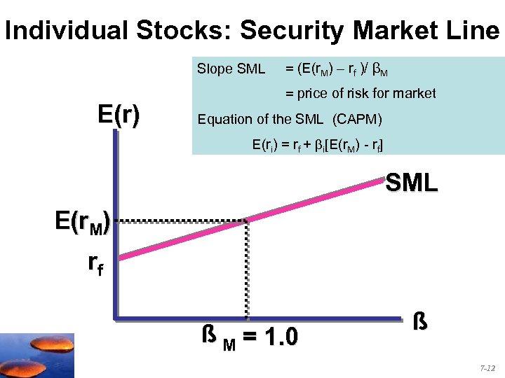 Individual Stocks: Security Market Line Slope SML E(r) = (E(r. M) – rf )/